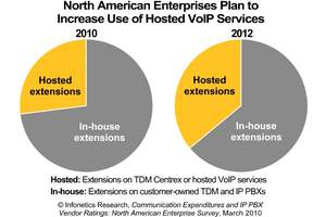 Infonetics Research Hosted VoIP Services Chart