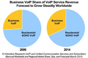 Infonetics Research Business VoIP Services Chart