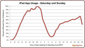 iPad App Usage - Launch Weekend (Source: Localytics)