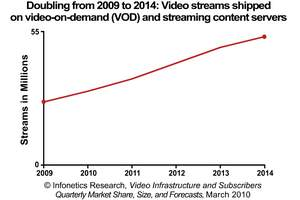 Infonetics Research Video on Demand and Streaming Content Server Stream Forecast
