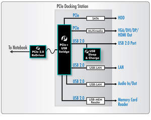 Pericom Delivers USB and PCIe Performance