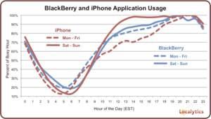 Blackberry analytics and iphone analytics chart
