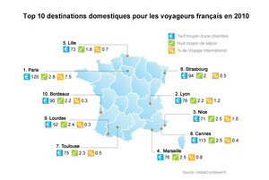 HotelsCombined.fr Reports the Top 10 Domestic Destinations for French Travelers in 2010