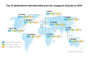 HotelsCombined.fr Reports the Top Ten International Cities French Residents are Traveling to in 2010