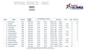 race results, racing, motorsport, pilots