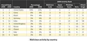 Cybercrime's Growth Shows No Slowdown during Global Economic Crisis (Symantec ISTR, Vol XV)