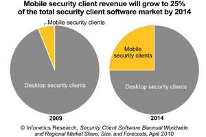 Infonetics Research: Mobile client security software will grow to 25% of the market by 2014