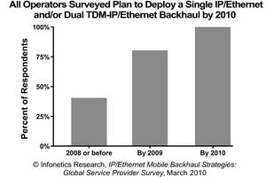Infonetics Research: IP/Ethernet Mobile Backhaul Survey Results