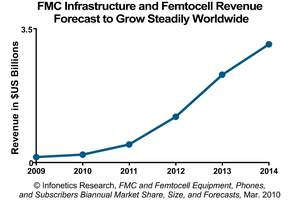 Infonetics Research FMC Network Elements and Femtocells Revenue Forecast