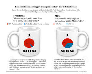Mother's Day Gift Preferences