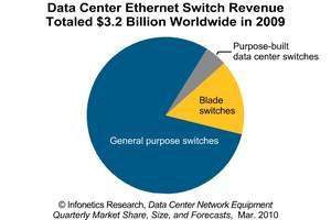 Infonetics Research Data Center Networking Equipment Revenue Forecast chart