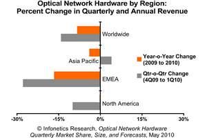 Infonetics Research Optical Network Hardware Revenue by Region Chart