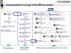 CAST specializes in automated analysis & measurement of ERP ecosystems in detail from end to end.