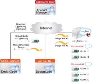 Netformx and salesforce.com