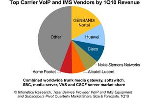 Infonetics Research Top Carrier VoIP and IMS Vendors by 1Q10 Revenue