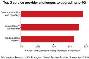 Infonetics Research 4G Service Provider Strategies Survey Chart