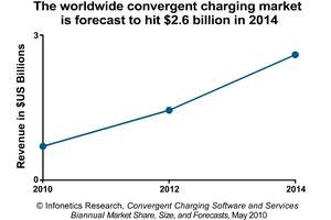 Infonetics Research Convergent Charging Software and Services Revenue Forecast Chart