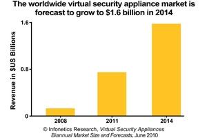 Infonetics Research Virtual Security Appliance Revenue Forecast