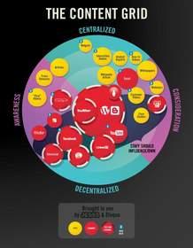 social media, content marketing, Eloqua, online marketing