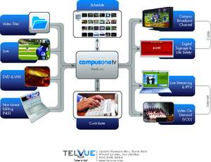 Image of the CampusOneTV(TM) high definition (HD) campus television broadcast platform