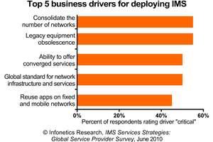 Infonetics Research IMS Deployment Drivers Chart