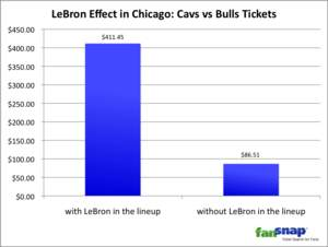 LeBron Effect in Chicago: Cavs vs Bulls Tickets | FanSnap 2010 NBA Tickets Report