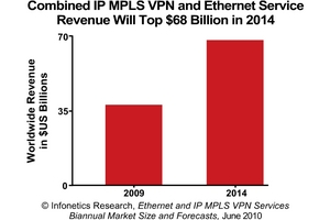 Infonetics Research Ethernet Services and IP MPLS VPN Services Revenue Forecast chart