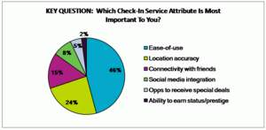uTest 'Check-In Challenge' Report: Most Important Attribute [Chart]