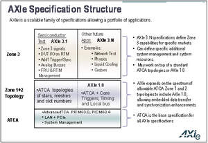 AXIe Specification Structure