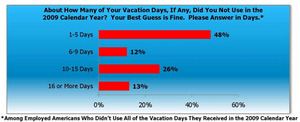 Last Minute Travel Vacation Planning Survey