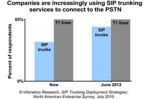 Infonetics Research SIP Trunking Survey chart