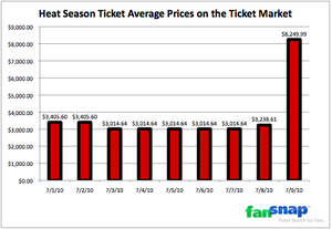 LeBron Effect on Heat tickets | FanSnap 2010 NBA Tickets Report