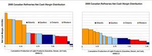 2008-2009 Canadian Refineries Net Cash Margin Distribution