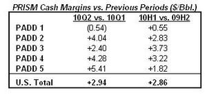 PRISM Cash Margins