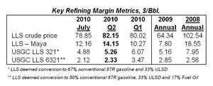 Key Refining Margin Metrics