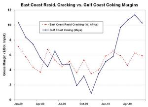 East Coast Cracking vs. Gulf Coast Coking Margins