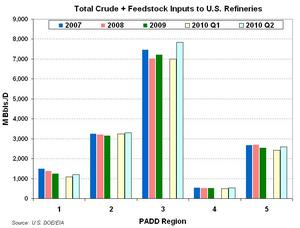 Total Crude and Feedstock Inputs to U.S. Refineries