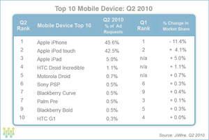 Public Wi-Fi Usage - Top 10 Mobile Devices Q2 2010