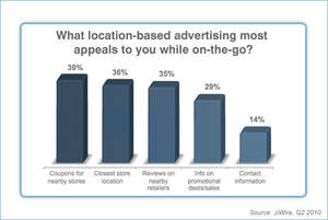 What location-based ads appeal to the On-The-Go Audience