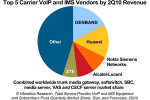 Infonetics Research Top 5 Carrier VoIP and IMS Vendors chart