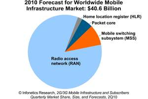 Infonetics Research Mobile Infrastructure Revenue Forecast chart