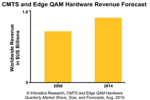 Infonetics Research CMTS and Edge QAM Revenue Forecast Chart