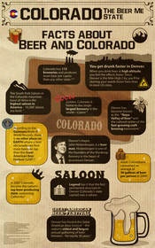 Denver Colorado Beer Facts
