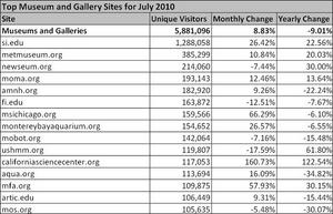 Top Museum and Gallery Sites for July 2010