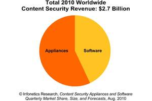 Infonetics Research Content Security chart