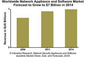 Infonetics Research Network Security Market 2Q10 chart