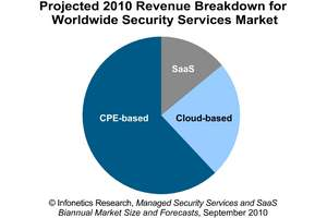 Infonetics Research Managed Security Services and SaaS chart