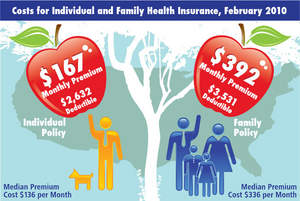 eHealth, Inc. Fall Cost Report for Individual and Family Health Insurance Policyholders