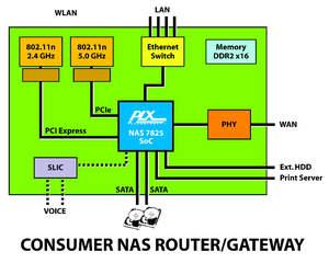Consumer NAS Router/Gateway