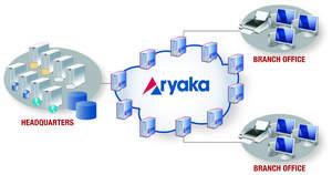 www.aryaka.com